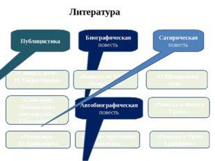 «Словеса дней» И.Хворостинина «Описание Московского государства» Г.Котошихина