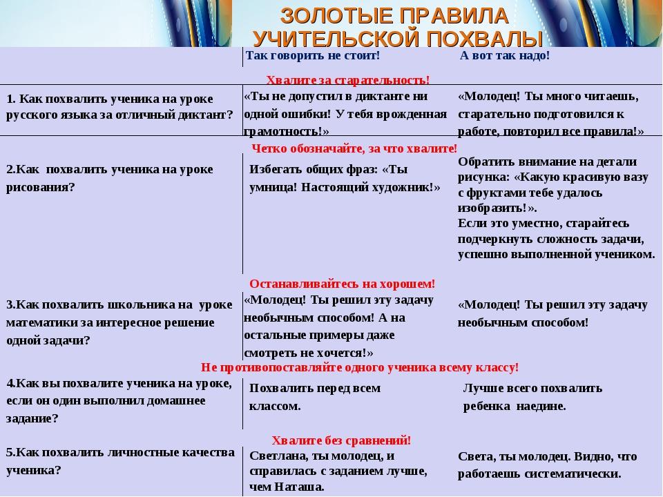 ЗОЛОТЫЕ ПРАВИЛА УЧИТЕЛЬСКОЙ ПОХВАЛЫ 1. Как похвалить ученика на уроке русског...