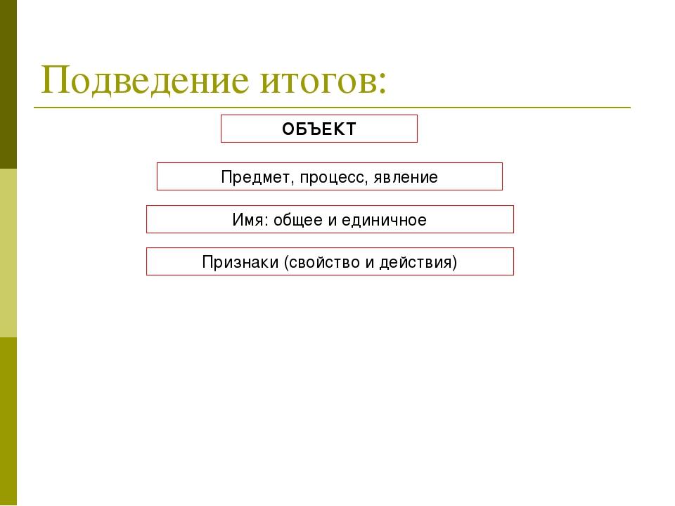 Подведение итогов: ОБЪЕКТ Предмет, процесс, явление Имя: общее и единичное Пр...