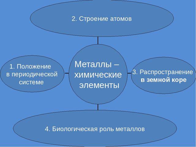 2. Строение атомов 3. Распространение в земной коре 4. Биологическая роль ме...