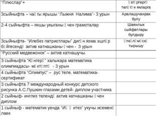 """""""Плюслар""""+  үзгәртергәтеләгәнякларга 3сыйныфта–чаңгыярышы""""Лыжня Налима""""- 3ур"""