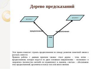Дерево предсказаний Этот прием помогает строить предположения по поводу разви