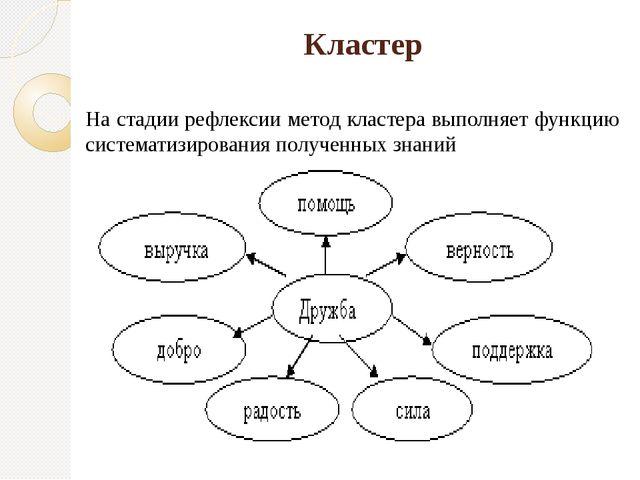 Кластер На стадии рефлексии метод кластера выполняет функцию систематизирован...