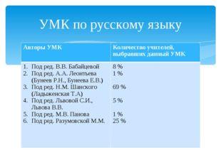 УМК по русскому языку Авторы УМККоличество учителей, выбравших данный УМК По