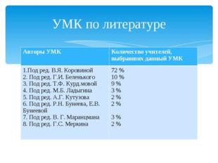 УМК по литературе Авторы УМККоличество учителей, выбравших данный УМК 1.Под