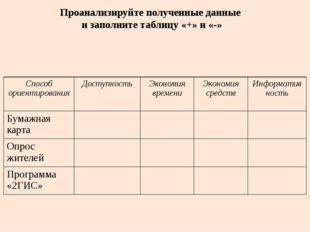 Проанализируйте полученные данные и заполните таблицу «+» и «-» Способ ориент