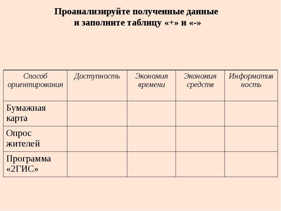Проанализируйте полученные данные и заполните таблицу «+» и «-» Способ ориент...
