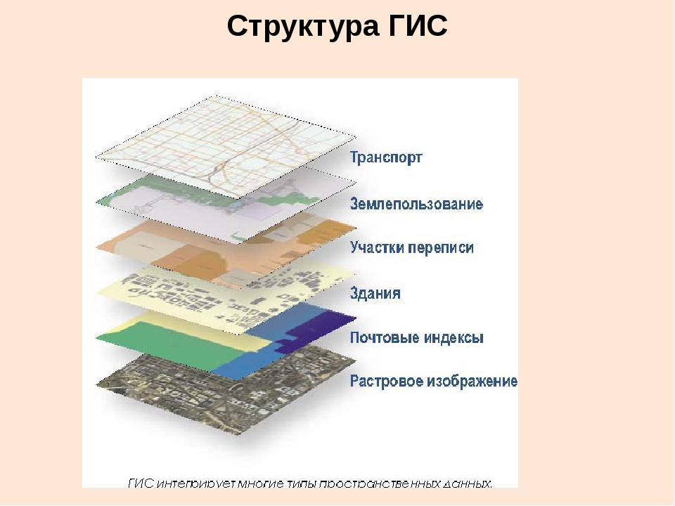 Структура ГИС