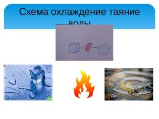 Схема охлаждение таяние воды