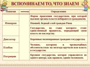 ПонятияОпределения Форма правления государством, при которой высшие орган