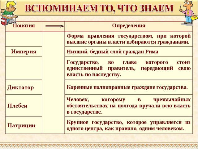 ПонятияОпределения Форма правления государством, при которой высшие орган...