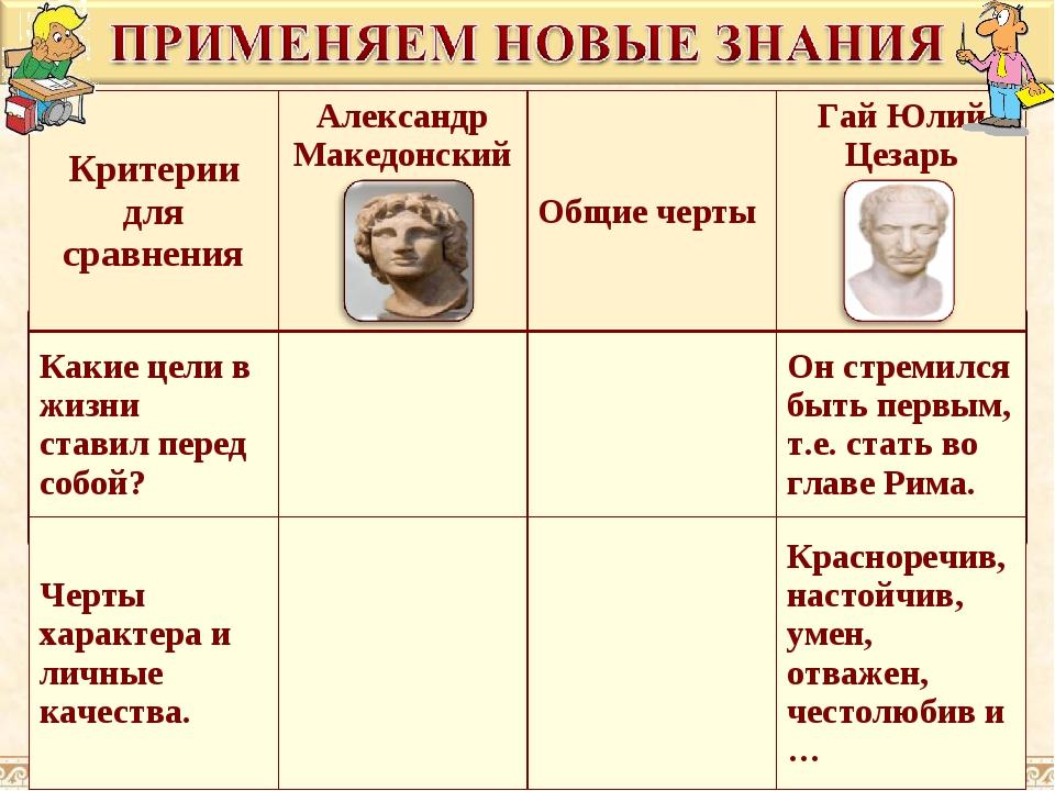 Критерии для сравненияАлександр МакедонскийОбщие чертыГай Юлий Цезарь Каки...