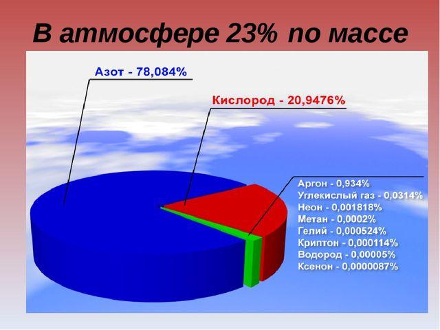 В атмосфере 23% по массе и 21% по объему.