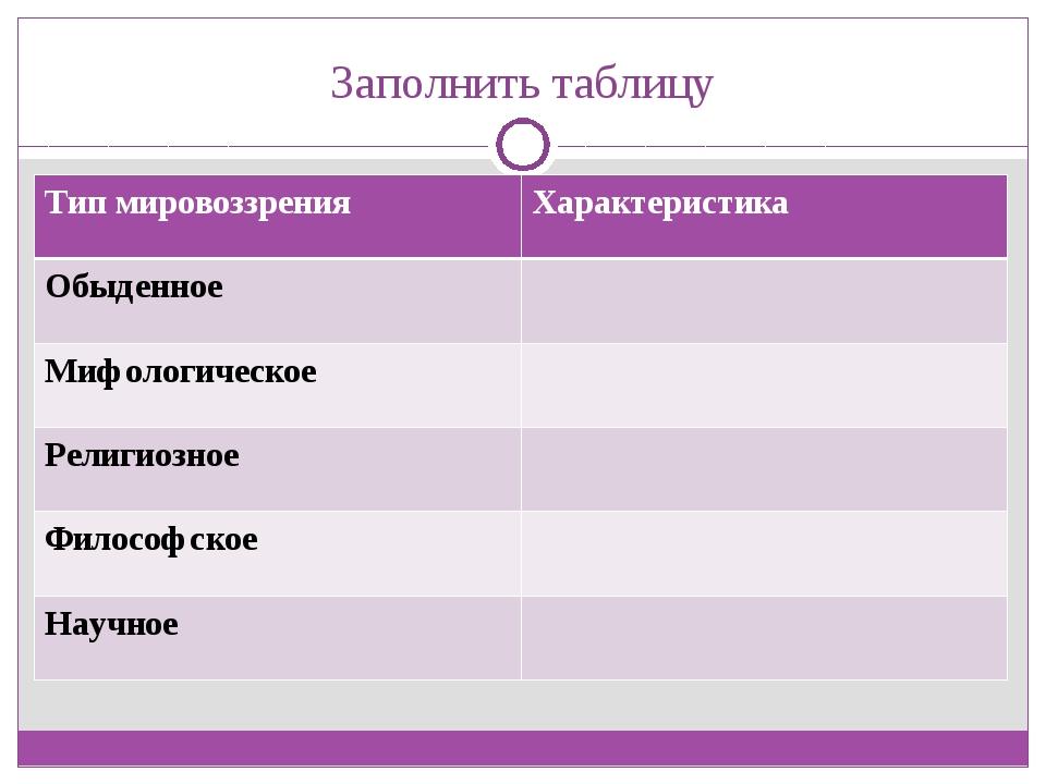 Заполнить таблицу Тип мировоззренияХарактеристика Обыденное Мифологическое...