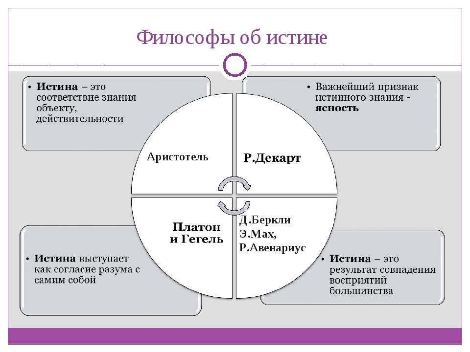 Философы об истине Аристотель Д.Беркли, Э.Мах, Р.Авенариус