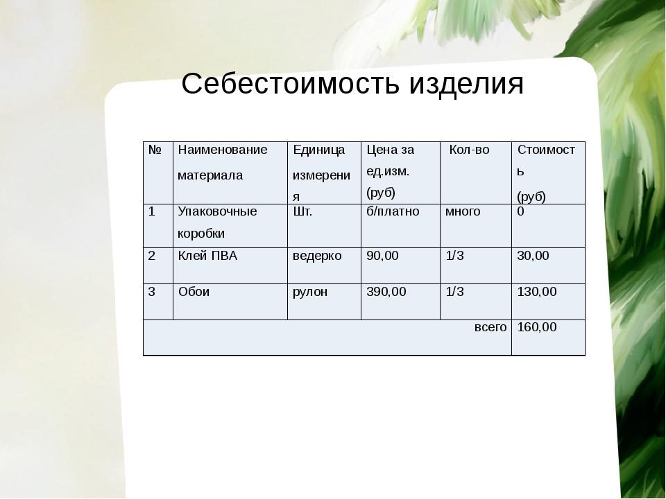 Себестоимость изделия № Наименование материала Единица измерения Цена за ед.и...