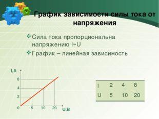 График зависимости силы тока от напряжения Сила тока пропорциональна напряжен