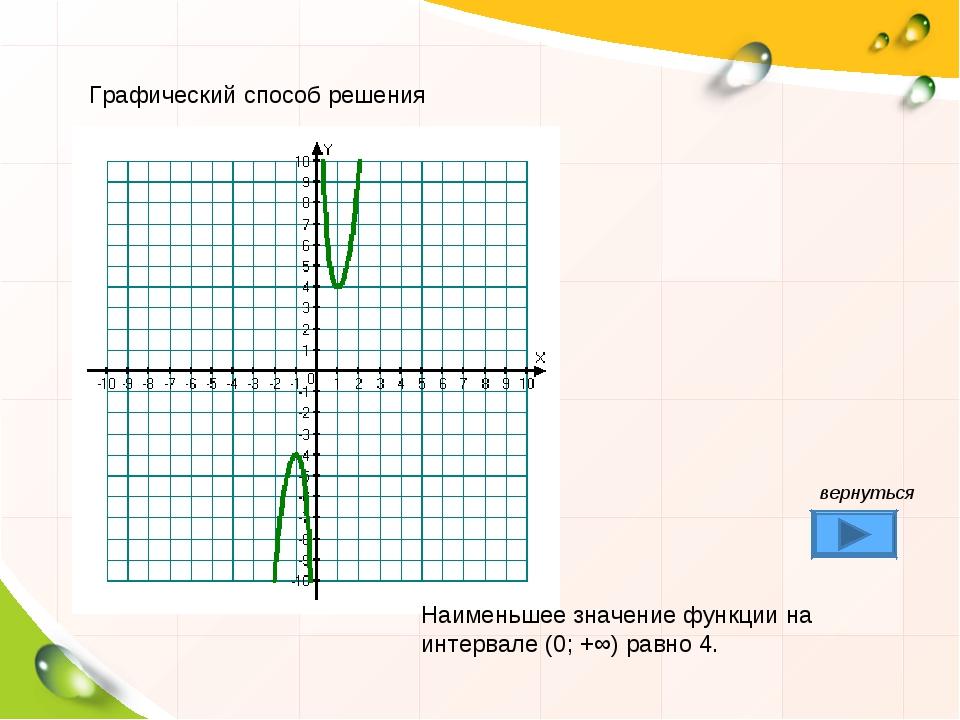 Графический способ решения Наименьшее значение функции на интервале (0; +∞) р...