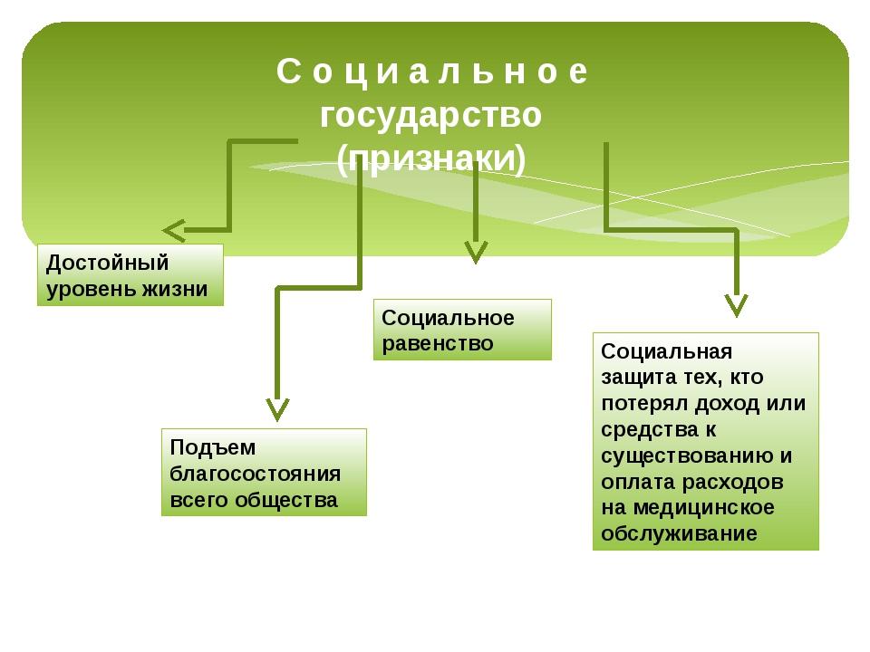 С о ц и а л ь н о е государство (признаки) Достойный уровень жизни Социальное...