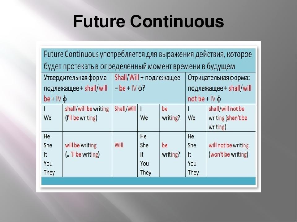 Future Continuous