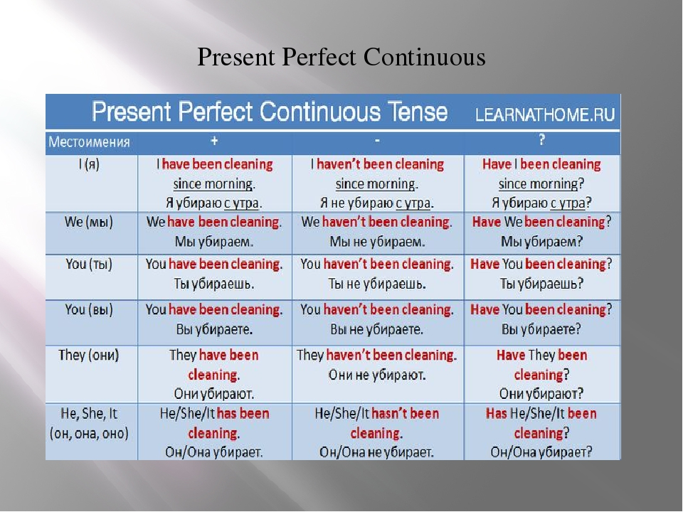 ENGLISH PAGE Present Perfect Tense