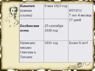 Кишенев(южная ссылка) 9 мая 1823 год ИТОГО: 7лет 4 месяца 17 дней Болдинская