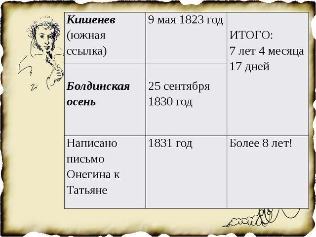 Кишенев(южная ссылка) 9 мая 1823 год ИТОГО: 7лет 4 месяца 17 дней Болдинская...