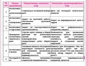 № п/пЭтапы проведенияОбщественно-значимые КТДЛичностно-ориентированные КТД