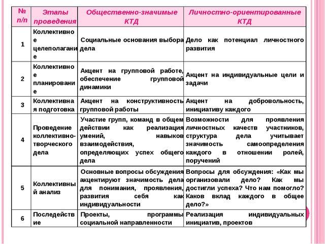 № п/пЭтапы проведенияОбщественно-значимые КТДЛичностно-ориентированные КТД...