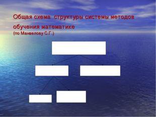 Общая схема структуры системы методов обучения математике (по Манвелову С.Г.)