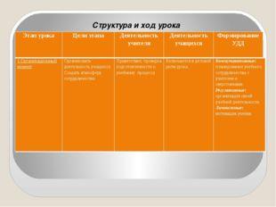 Структура и ход урока Этап урока Цели этапа Деятельность учителя Деятельност