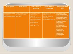 Этап урока Цели этапа Деятельность учителя Деятельностьучащихся Формирование