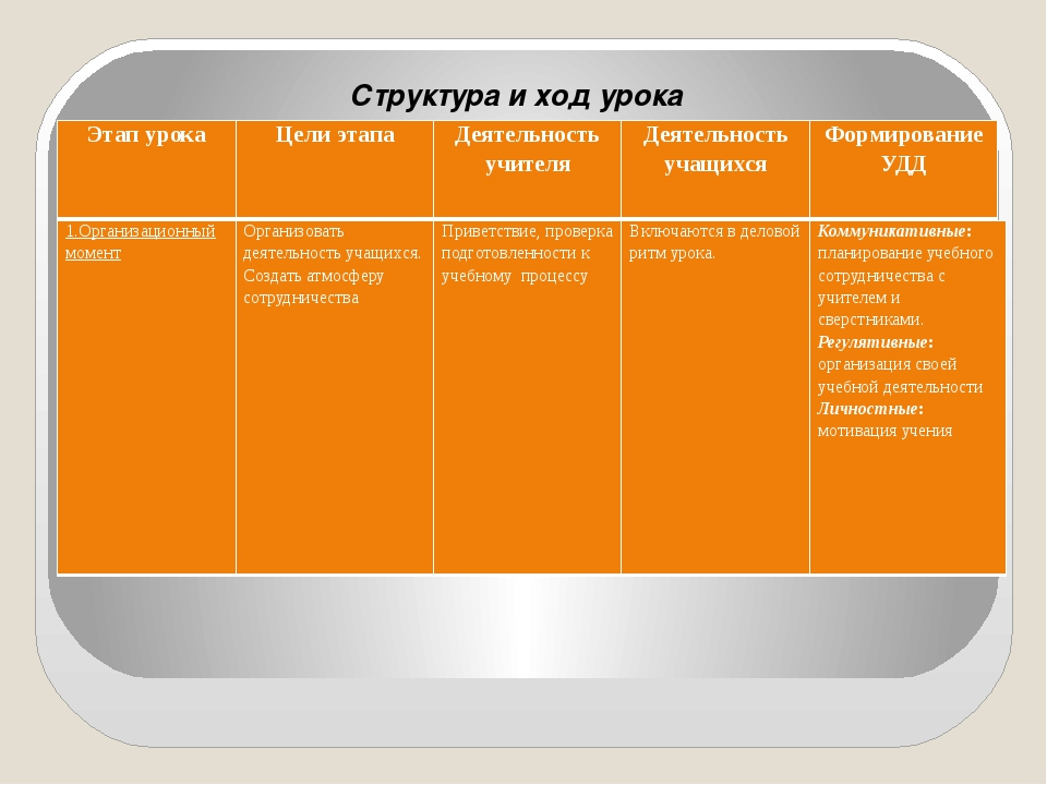 Структура и ход урока Этап урока Цели этапа Деятельность учителя Деятельност...