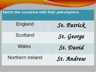 Match the countries with their patronymics England St. Patrick Scotland St. G