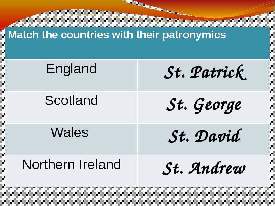 Match the countries with their patronymics England St. Patrick Scotland St. G...