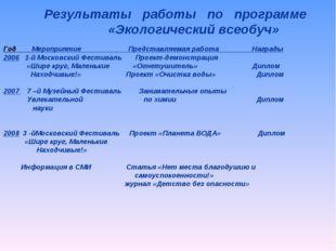 Год Мероприятие Представляемая работа Награды 2006 1-й Московский Фестиваль П
