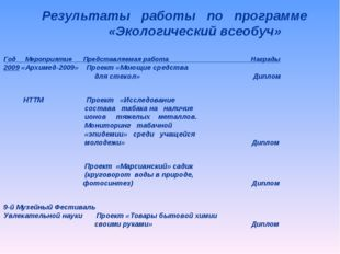 Год Мероприятие Представляемая работа Награды 2009 «Архимед-2009» Проект «Мою