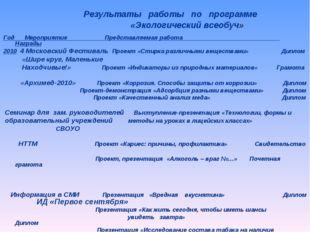 Год Мероприятие Представляемая работа Награды 2010 4 Московский Фестиваль Про
