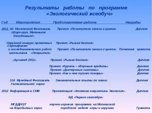 Год Мероприятие Представляемая работа Награды  2011 5й Московский Фестиваль