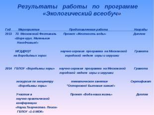 Результаты работы по программе «Экологический всеобуч» Год Мероприятие Предст