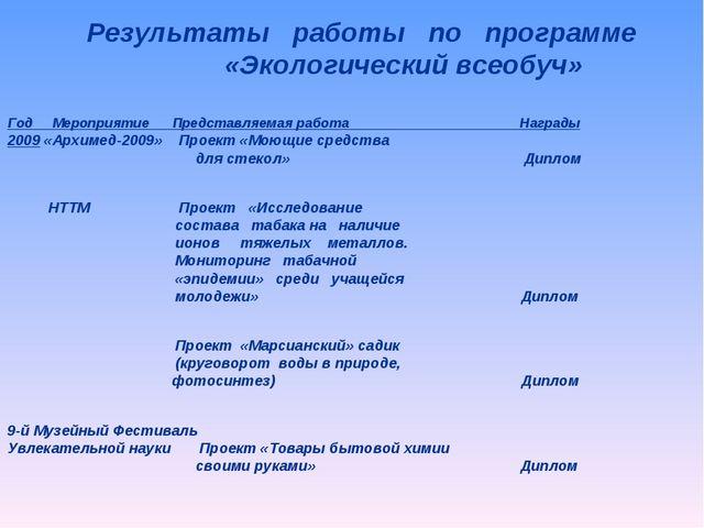 Год Мероприятие Представляемая работа Награды 2009 «Архимед-2009» Проект «Мою...