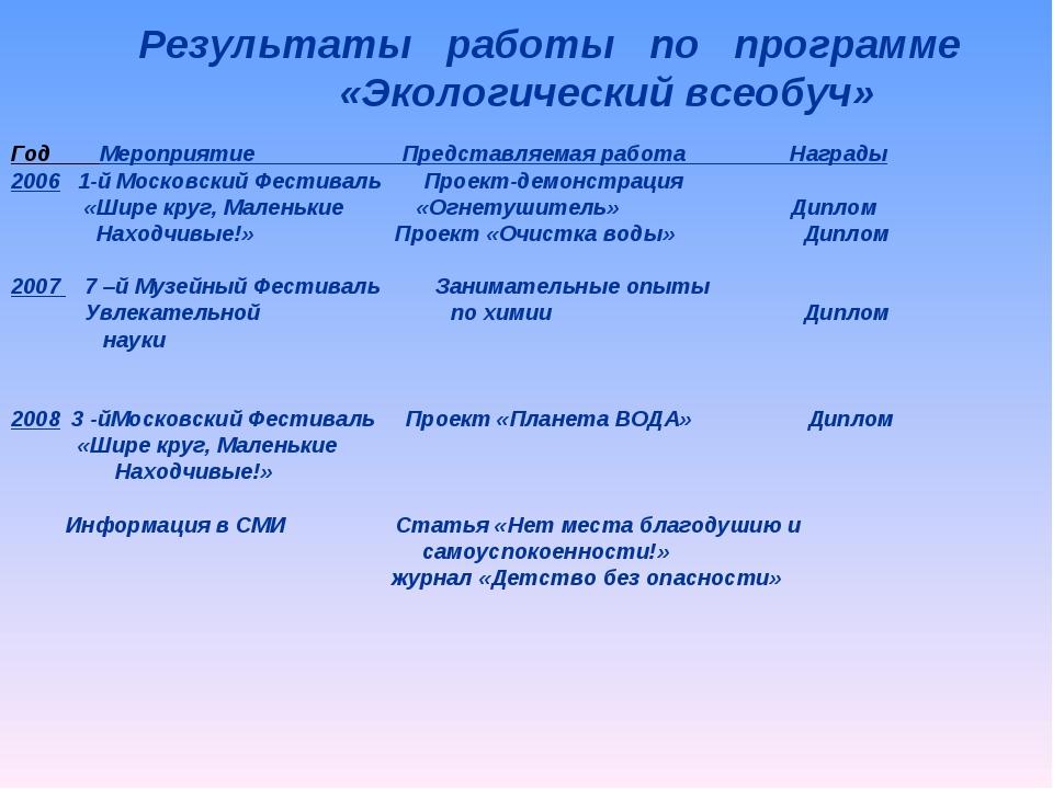 Год Мероприятие Представляемая работа Награды 2006 1-й Московский Фестиваль П...