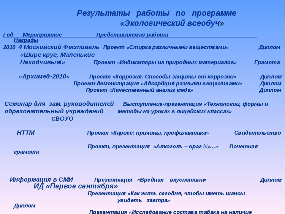 Год Мероприятие Представляемая работа Награды 2010 4 Московский Фестиваль Про...