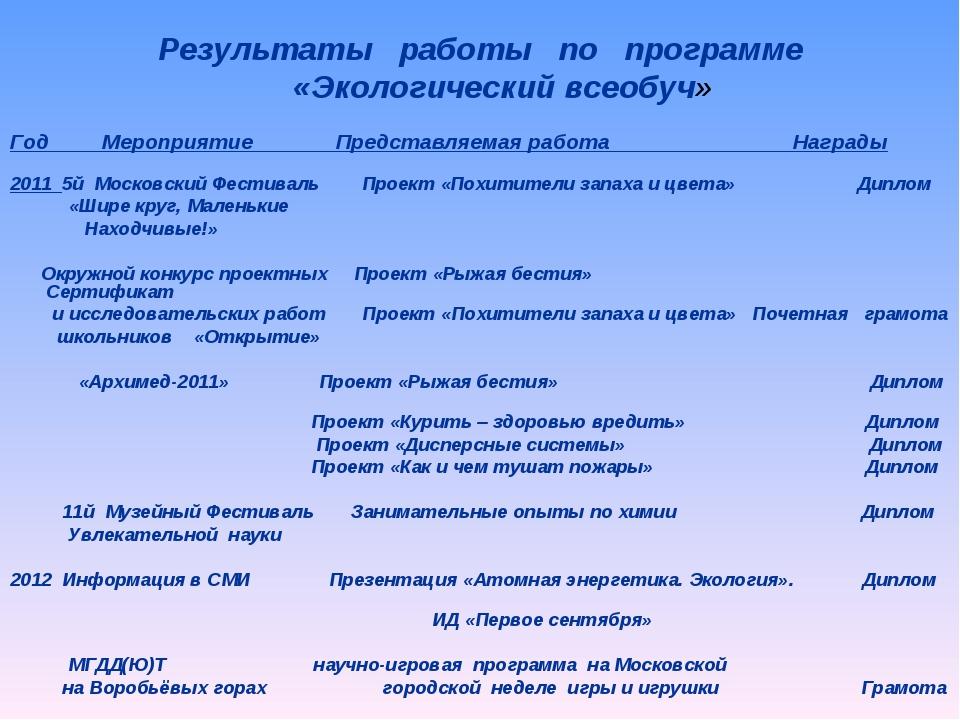Год Мероприятие Представляемая работа Награды  2011 5й Московский Фестиваль...