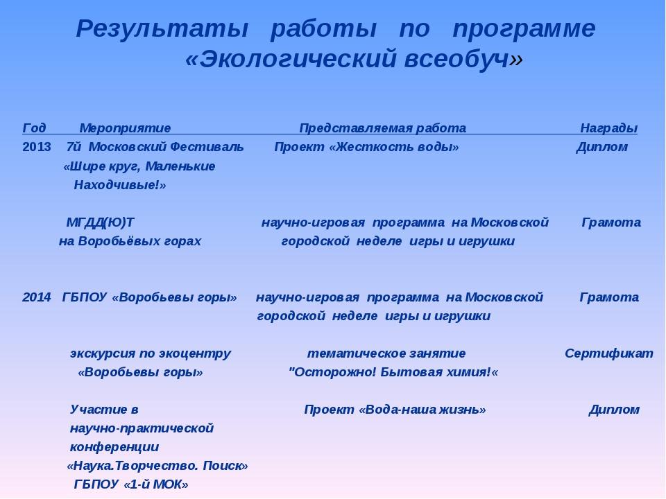 Результаты работы по программе «Экологический всеобуч» Год Мероприятие Предст...