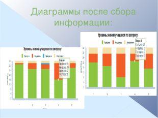 Диаграммы после сбора информации: