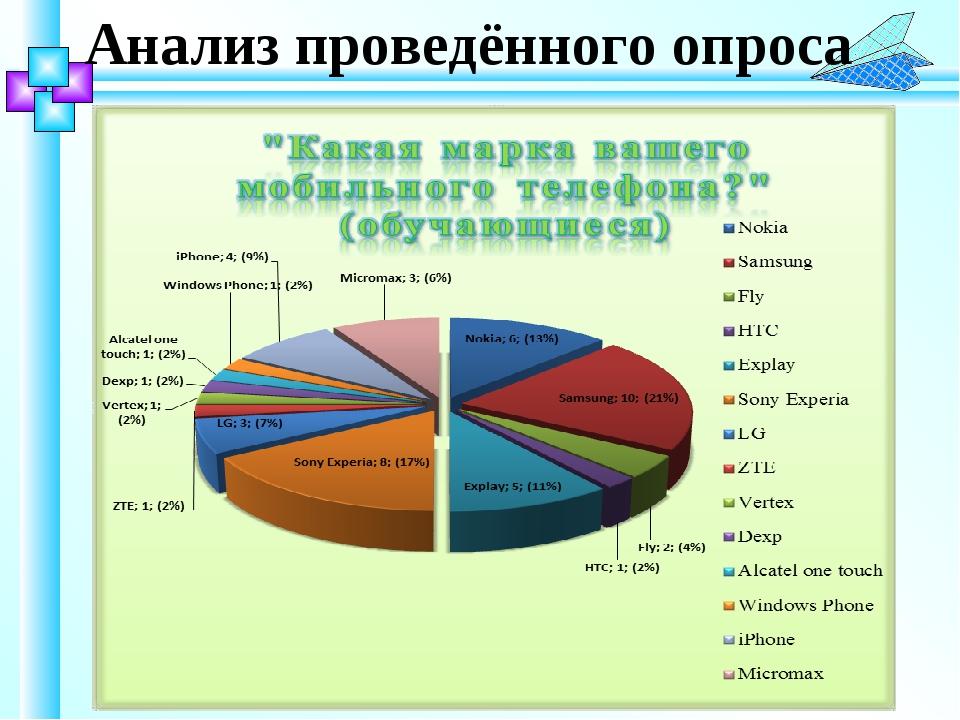 Анализ проведённого опроса
