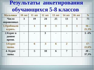 Результаты анкетирования обучающихся 5-8 классов Мальчики 10 лет11 лет12 л