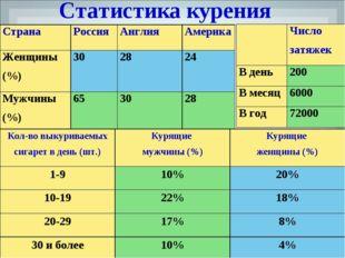 Статистика курения СтранаРоссияАнглияАмерика Женщины (%)302824 Мужчины