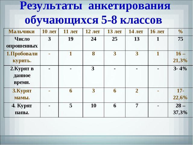 Результаты анкетирования обучающихся 5-8 классов Мальчики 10 лет11 лет12 л...